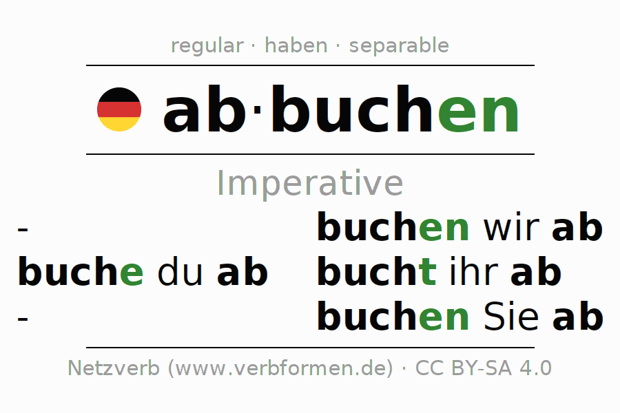 Imperative Of The Verb Abbuchen