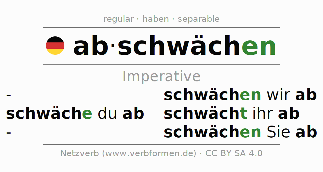 Imperative Abschwchen All Rules Tables Examples And Downloads