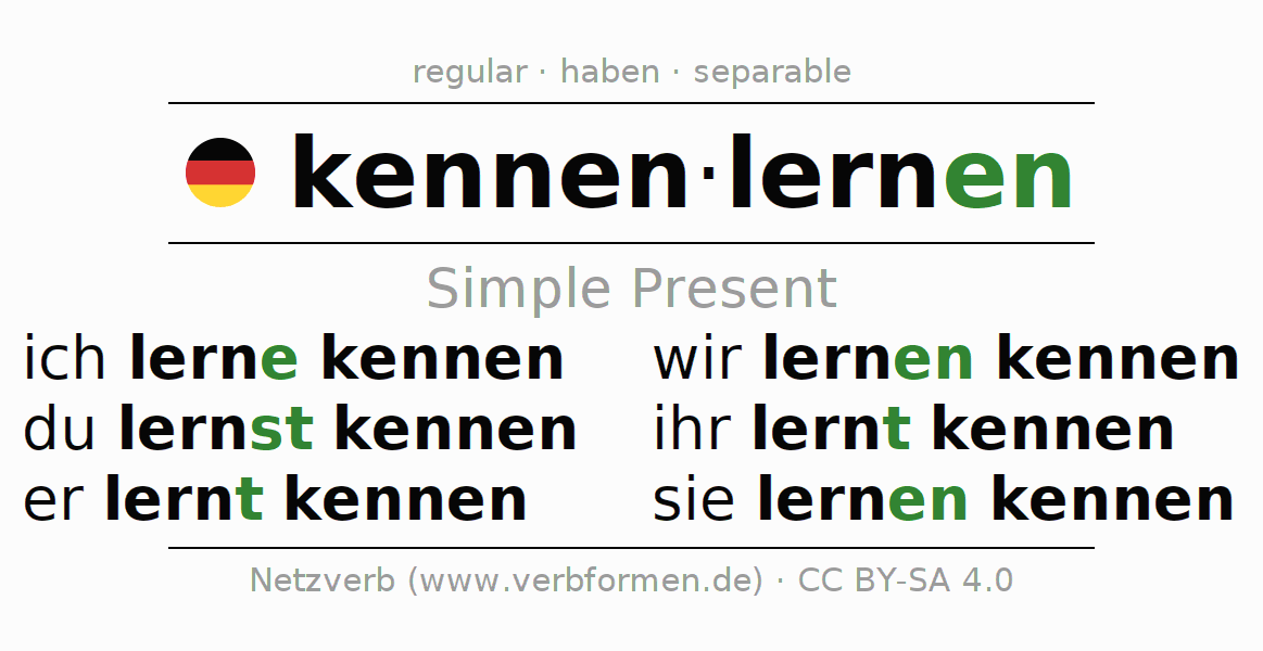 Imperfect tense of kennenlernen
