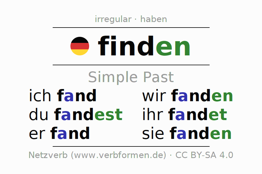 Imperfect Finden Find Discover All Forms Grammar