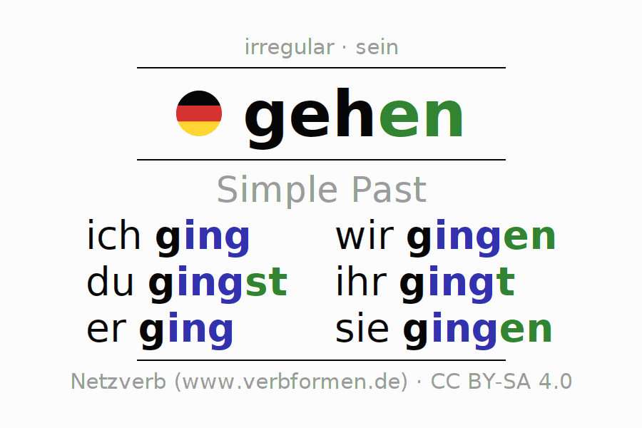 German A1 Lesson 9 Verbs Part 1 (Stem and Conjugation) - YouTube