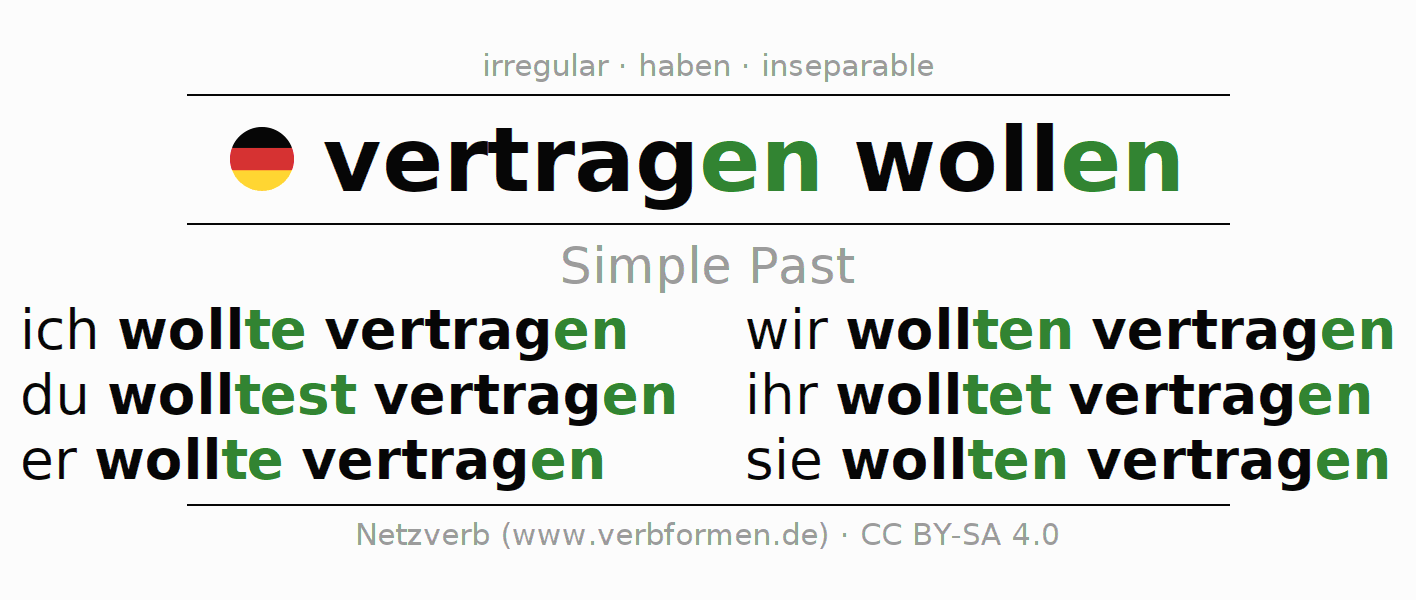 Simple Past Will Vertragen Tolerate All Rules Tables