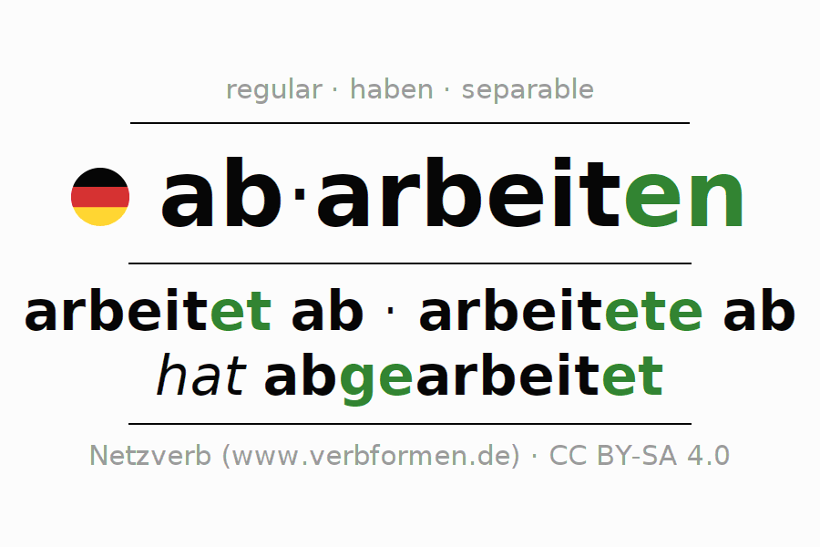 Entire conjugation of the German verb abarbeiten. All tenses are clearly represented in a table.