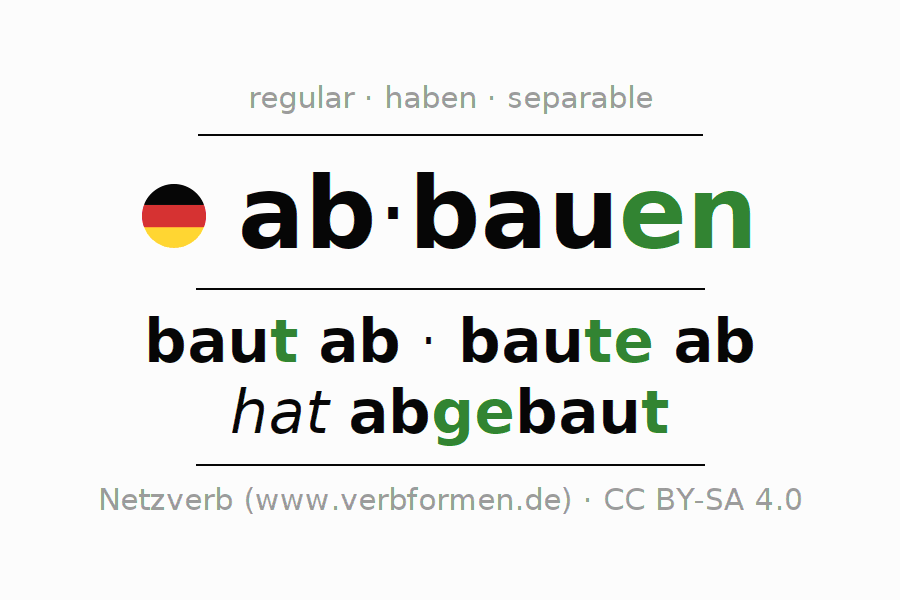 Entire conjugation of the German verb abbauen. All tenses are clearly represented in a table.