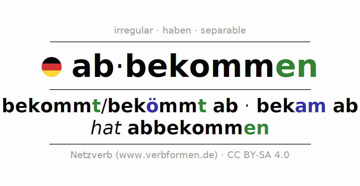 Entire conjugation of the German verb abbekommen. All tenses and modes are clearly represented in a table.