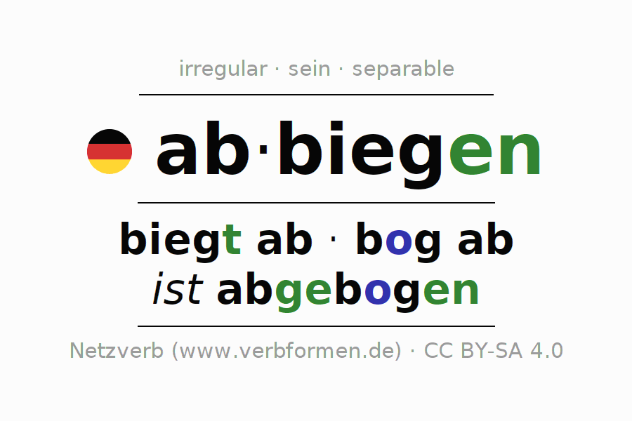 Entire conjugation of the German verb abbiegen (ist). All tenses and modes are clearly represented in a table.