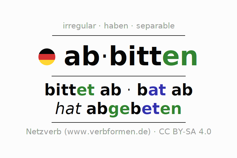 Entire conjugation of the German verb abbitten. All tenses and modes are clearly represented in a table.