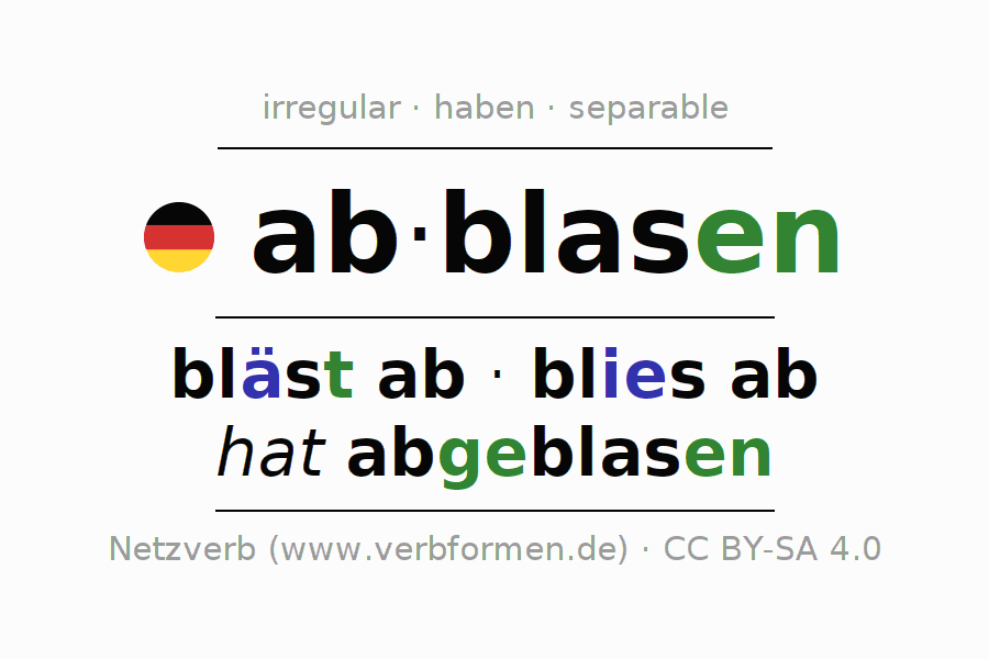 Entire conjugation of the German verb abblasen. All tenses and modes are clearly represented in a table.