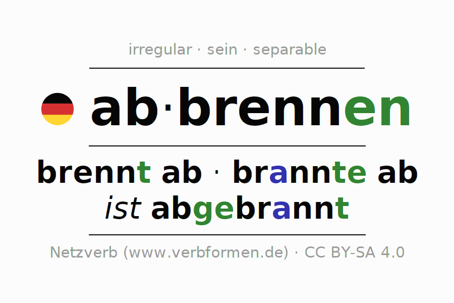 Entire conjugation of the German verb abbrennen (ist). All tenses are clearly represented in a table.