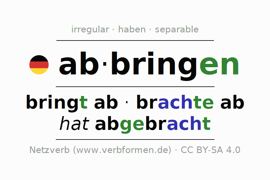 Entire conjugation of the German verb abbringen. All tenses are clearly represented in a table.