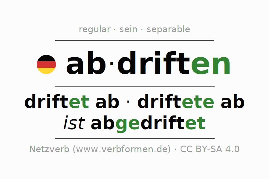 Entire conjugation of the German verb abdriften. All tenses are clearly represented in a table.