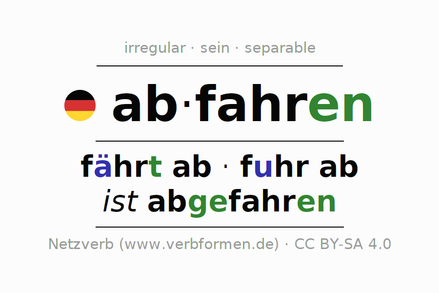 Entire conjugation of the German verb abfahren (ist). All tenses are clearly represented in a table.
