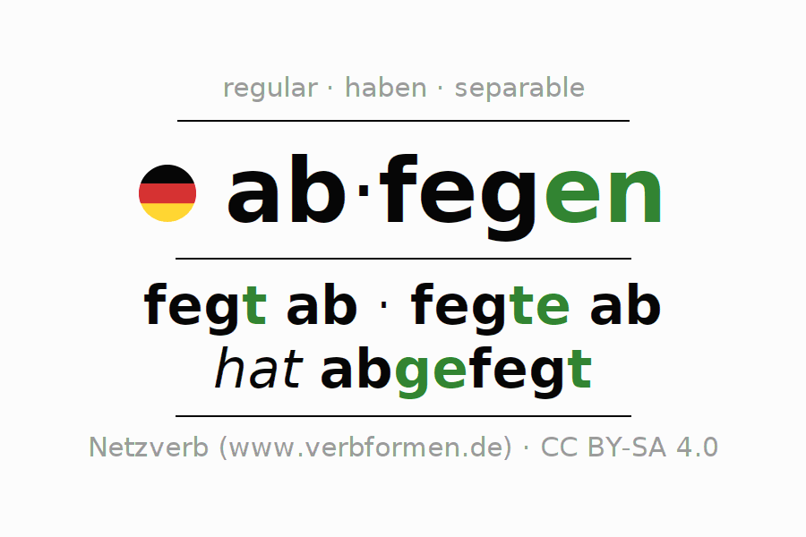 Entire conjugation of the German verb abfegen (hat). All tenses are clearly represented in a table.