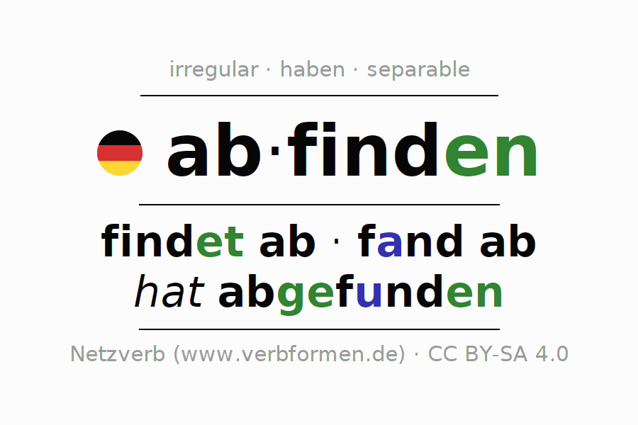 Entire conjugation of the German verb abfinden. All tenses and modes are clearly represented in a table.