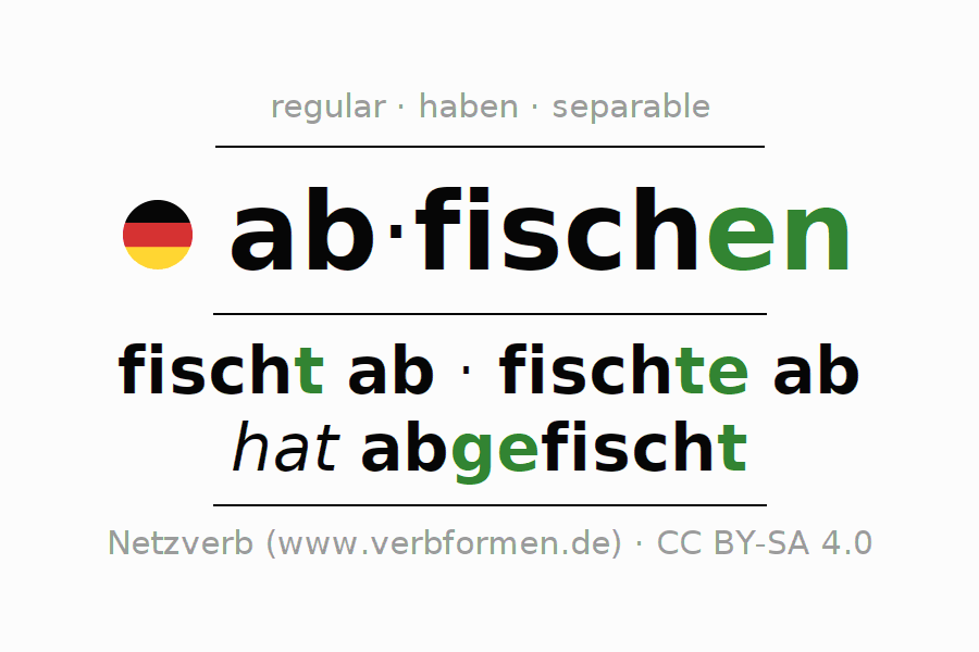 Entire conjugation of the German verb abfischen. All tenses and modes are clearly represented in a table.