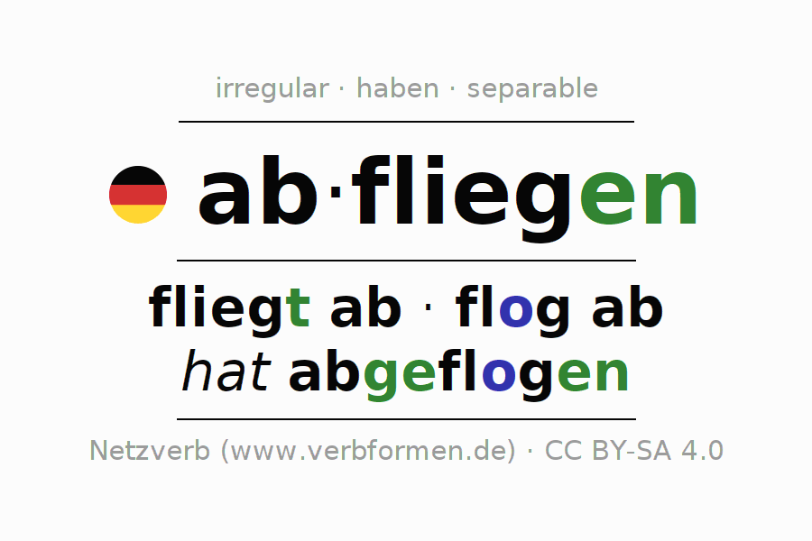 Entire conjugation of the German verb abfliegen (ist). All tenses are clearly represented in a table.