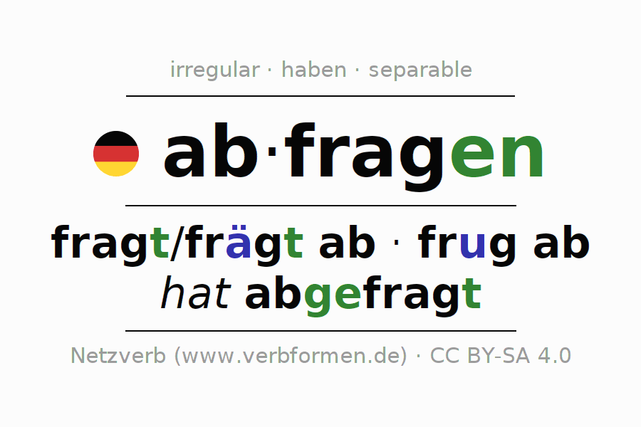 Entire conjugation of the German verb abfragen (unr). All tenses and modes are clearly represented in a table.