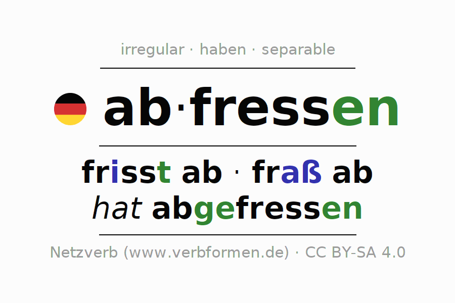 Conjugation of German verb abfressen