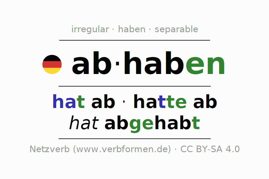 Entire conjugation of the German verb abhaben. All tenses and modes are clearly represented in a table.
