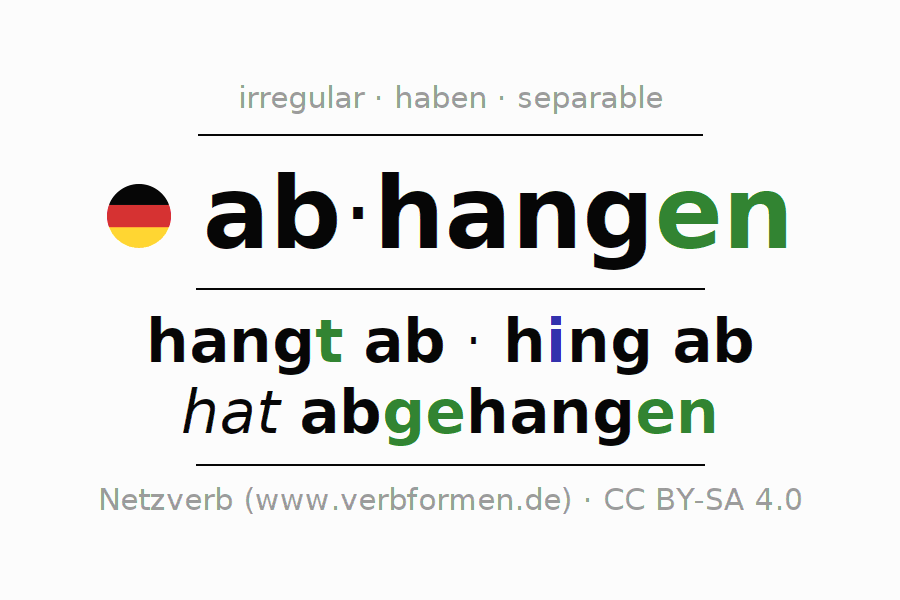 Entire conjugation of the German verb abhangen. All tenses and modes are clearly represented in a table.
