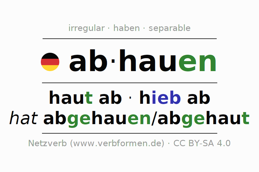 Entire conjugation of the German verb abhauen (regelm) (ist). All tenses are clearly represented in a table.