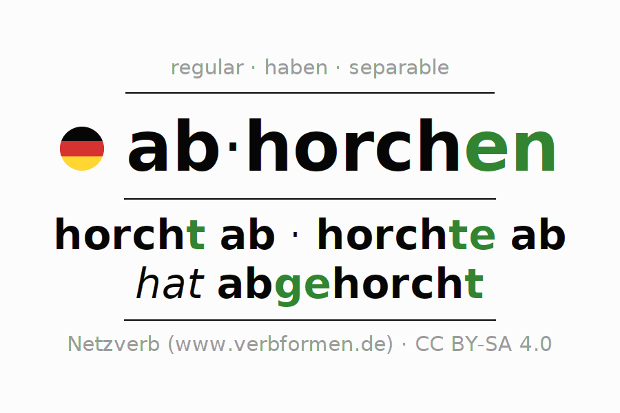 Entire conjugation of the German verb abhorchen. All tenses are clearly represented in a table.