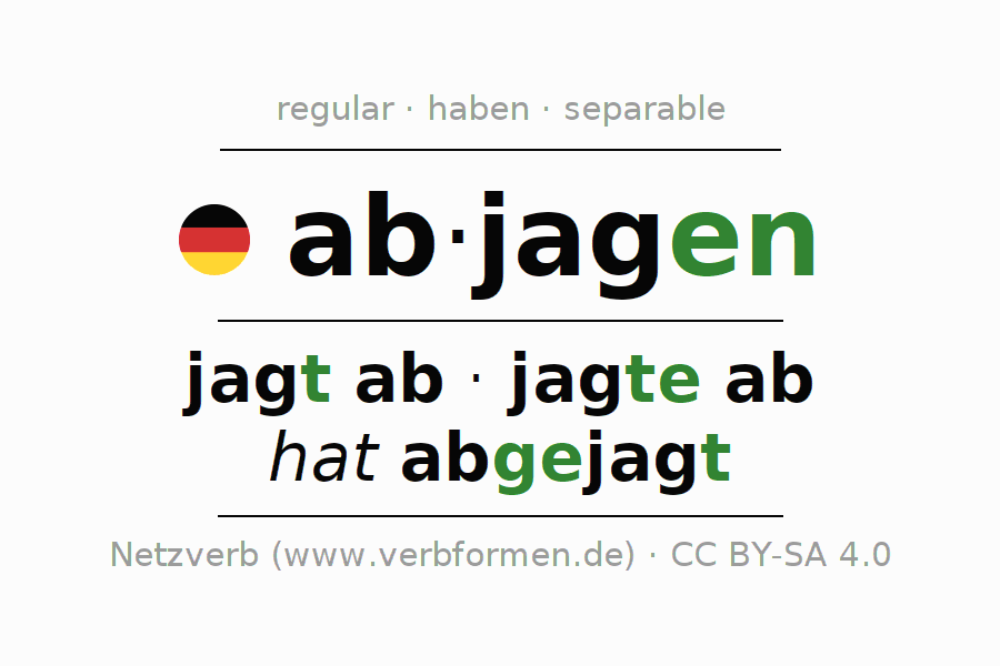 Entire conjugation of the German verb sich abjagen. All tenses are clearly represented in a table.