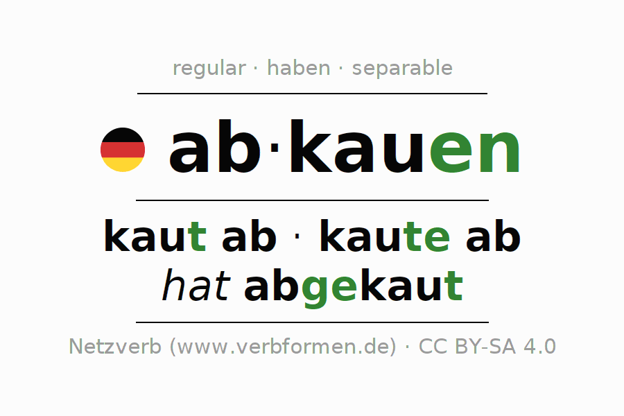 Entire conjugation of the German verb abkauen. All tenses are clearly represented in a table.
