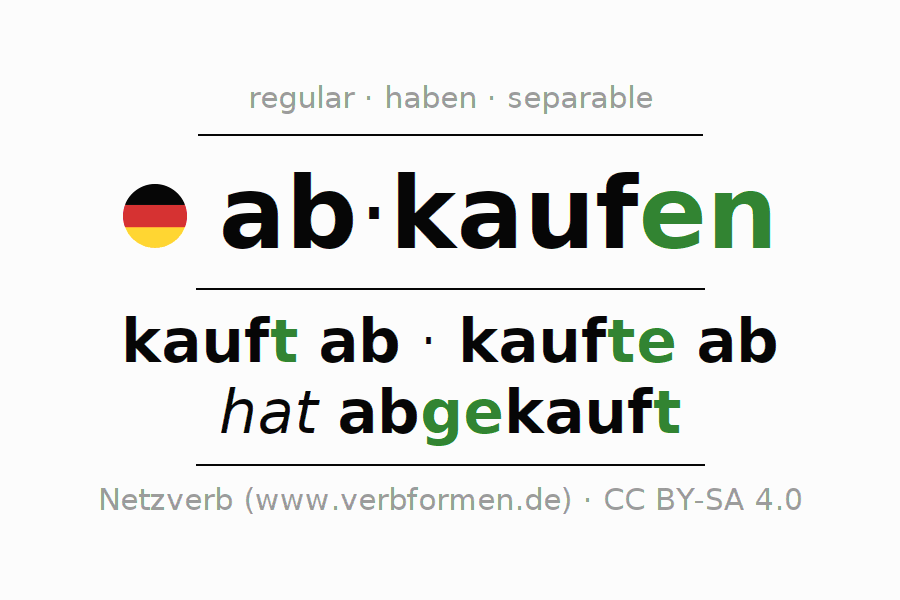 Entire conjugation of the German verb abkaufen. All tenses are clearly represented in a table.