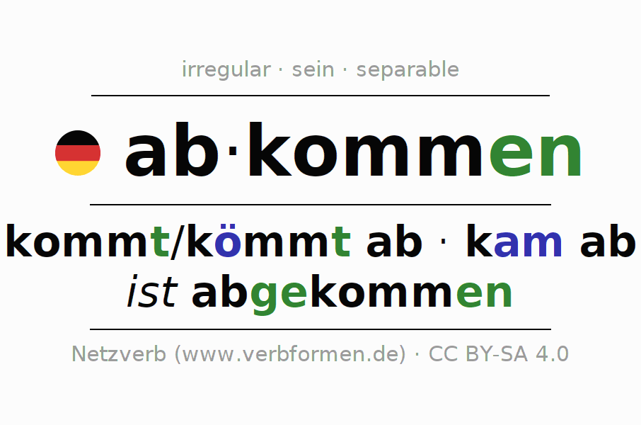 Conjugation of German verb abkommen