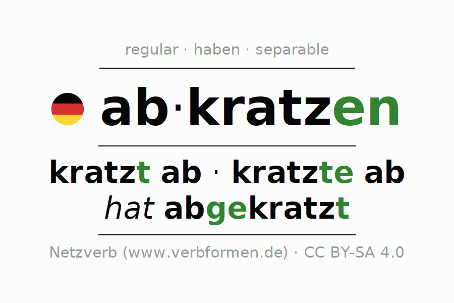 Entire conjugation of the German verb abkratzen (hat). All tenses are clearly represented in a table.
