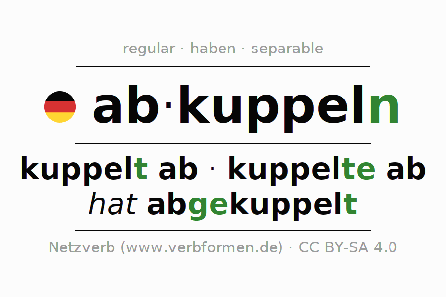 Entire conjugation of the German verb abkuppeln. All tenses are clearly represented in a table.