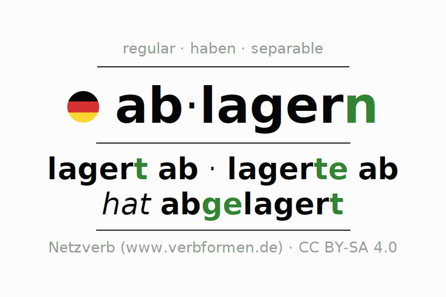 Entire conjugation of the German verb ablagern. All tenses are clearly represented in a table.