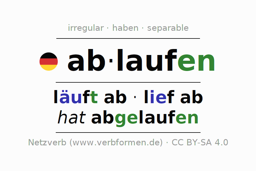 Entire conjugation of the German verb ablaufen (hat). All tenses are clearly represented in a table.