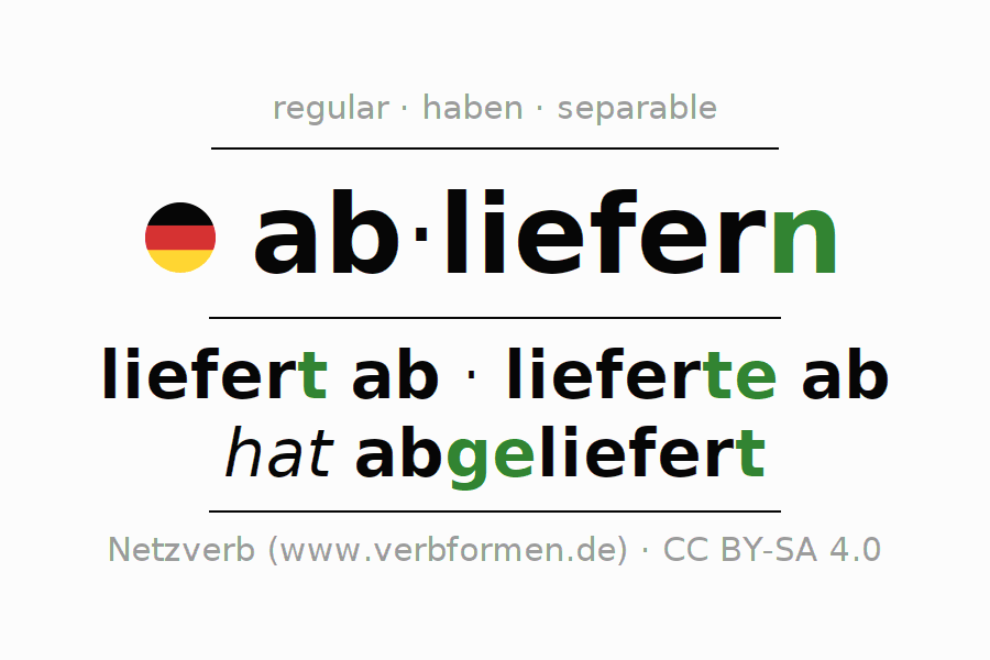 Entire conjugation of the German verb abliefern. All tenses and modes are clearly represented in a table.