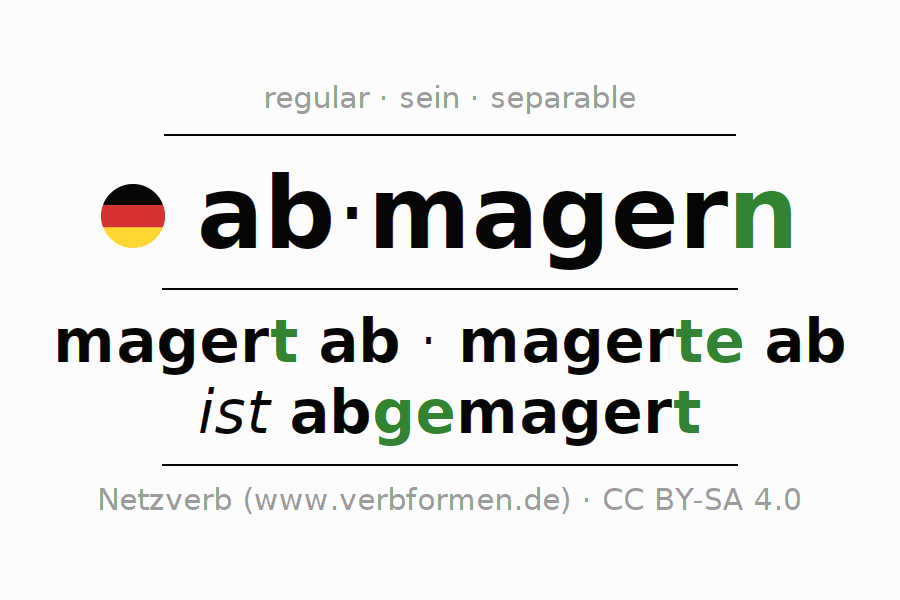 Entire conjugation of the German verb abmagern (hat). All tenses are clearly represented in a table.