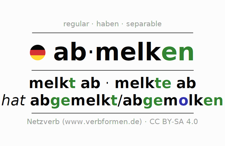 Entire conjugation of the German verb abmelken (regelm). All tenses are clearly represented in a table.