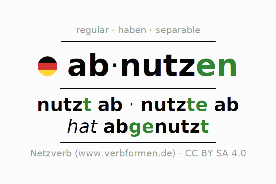 Entire conjugation of the German verb abnutzen. All tenses are clearly represented in a table.