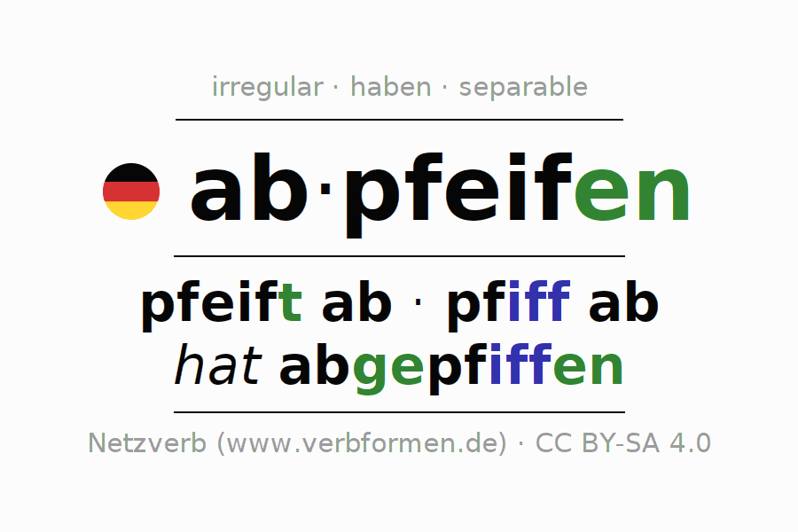 Entire conjugation of the German verb abpfeifen. All tenses are clearly represented in a table.