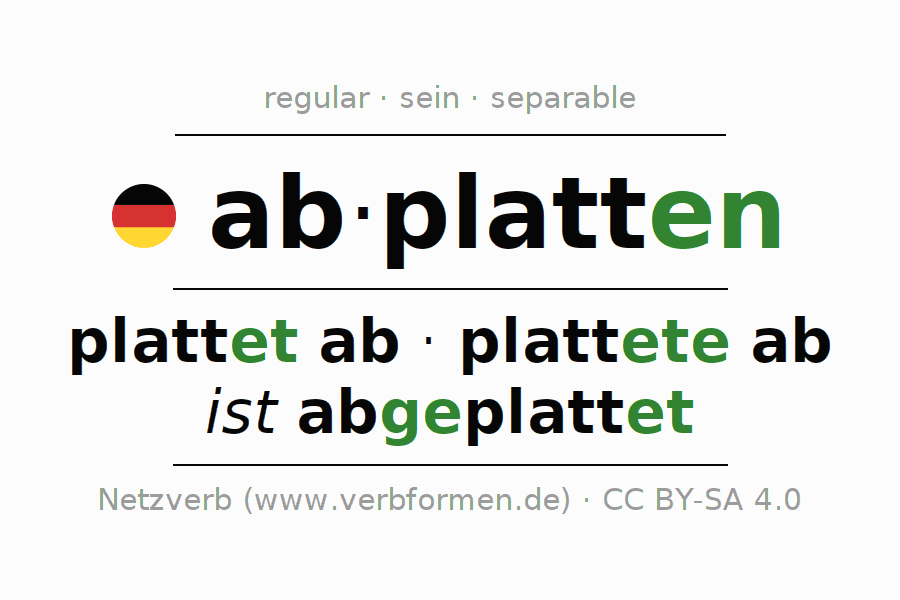 Entire conjugation of the German verb abplatten (ist). All tenses are clearly represented in a table.