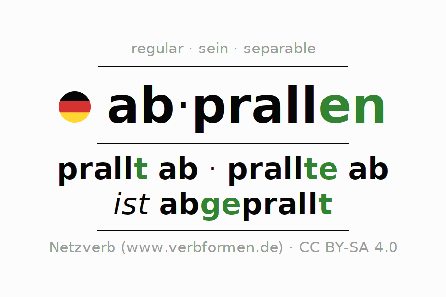 Entire conjugation of the German verb abprallen. All tenses are clearly represented in a table.