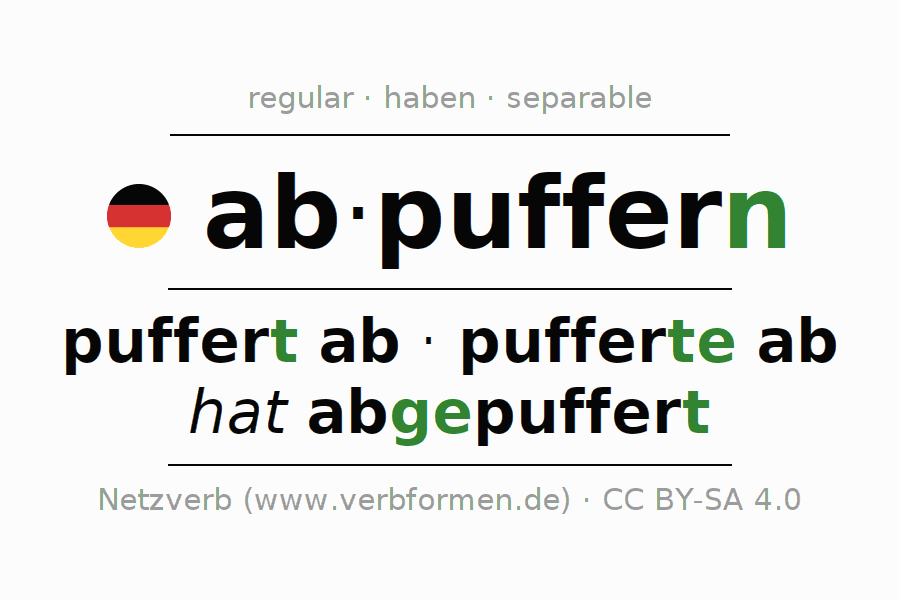 Entire conjugation of the German verb abpuffern. All tenses are clearly represented in a table.