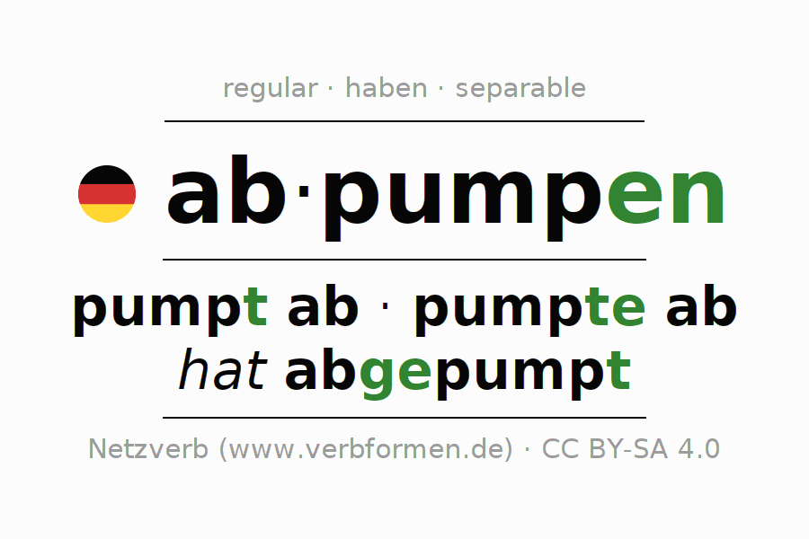 Entire conjugation of the German verb abpumpen. All tenses are clearly represented in a table.
