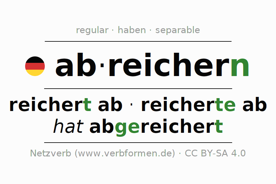 Entire conjugation of the German verb abreichern. All tenses are clearly represented in a table.
