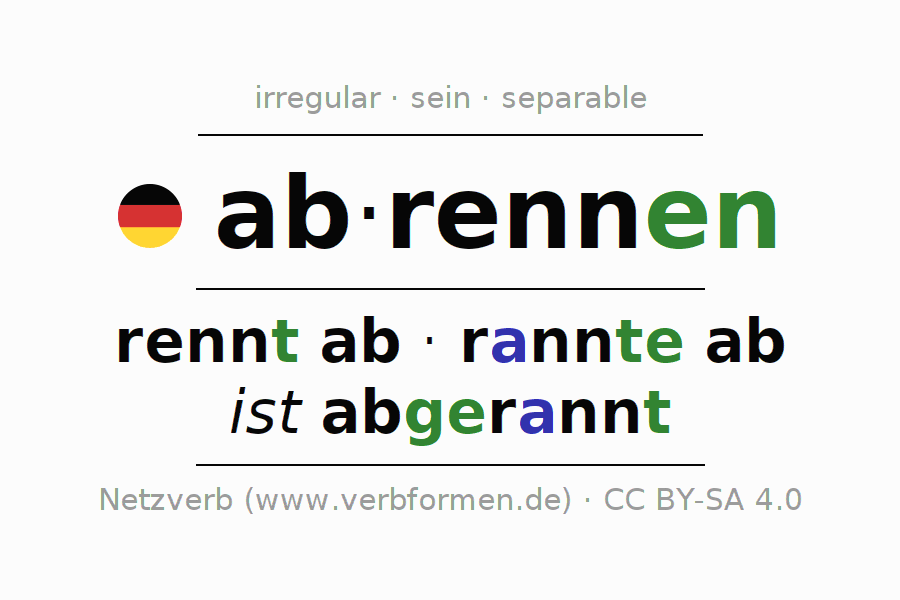 Entire conjugation of the German verb abrennen (hat). All tenses are clearly represented in a table.