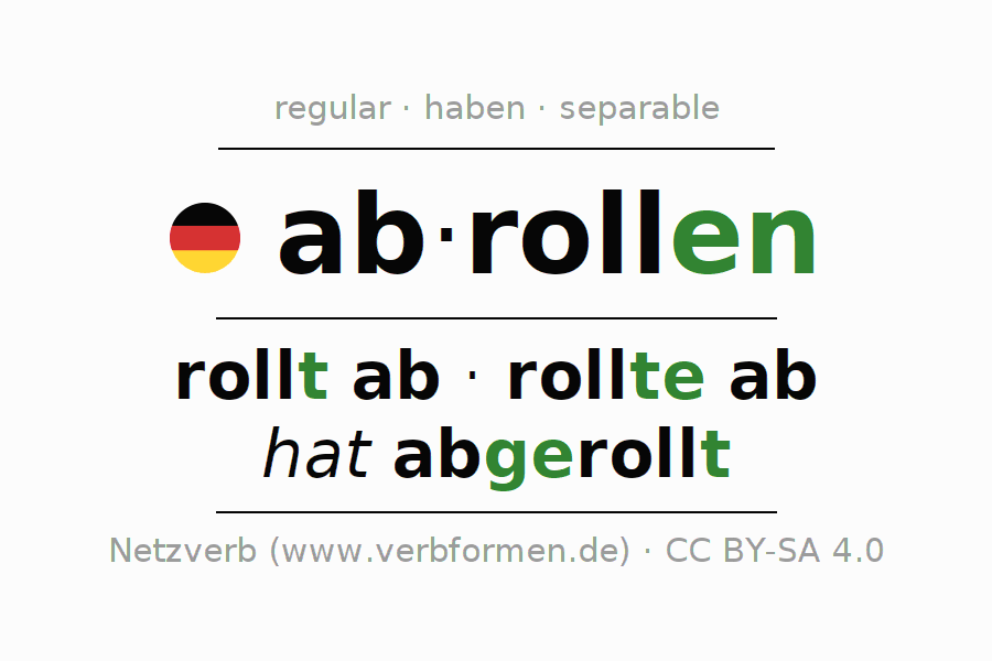 Entire conjugation of the German verb abrollen (hat). All tenses are clearly represented in a table.
