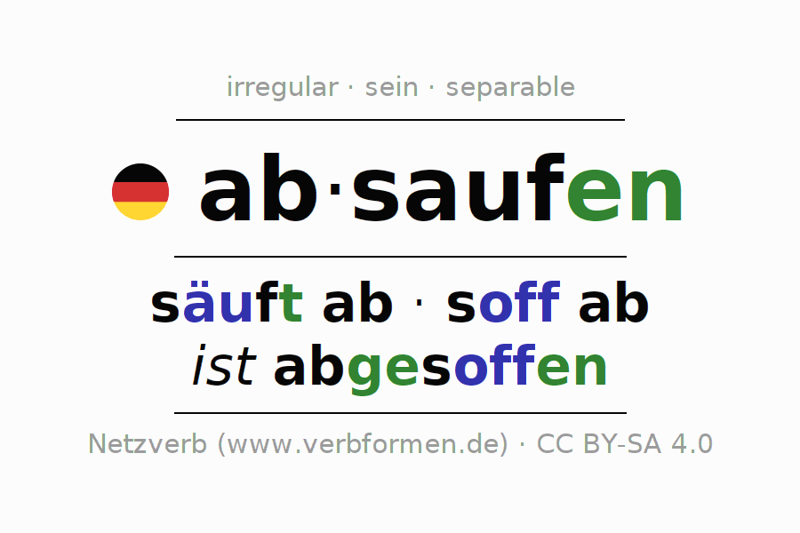 Entire conjugation of the German verb absaufen. All tenses are clearly represented in a table.