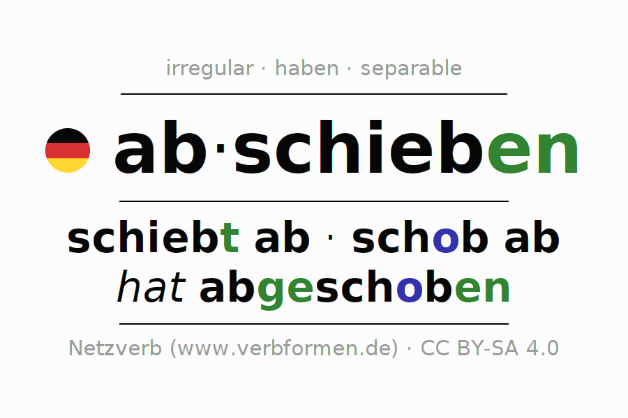 Entire conjugation of the German verb abschieben (hat). All tenses are clearly represented in a table.