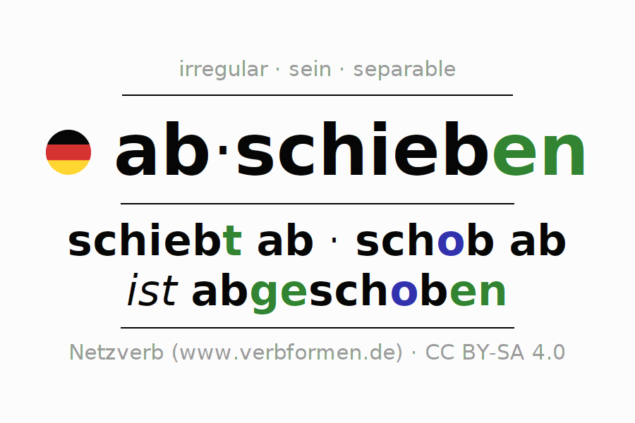 Entire conjugation of the German verb abschieben (ist). All tenses and modes are clearly represented in a table.