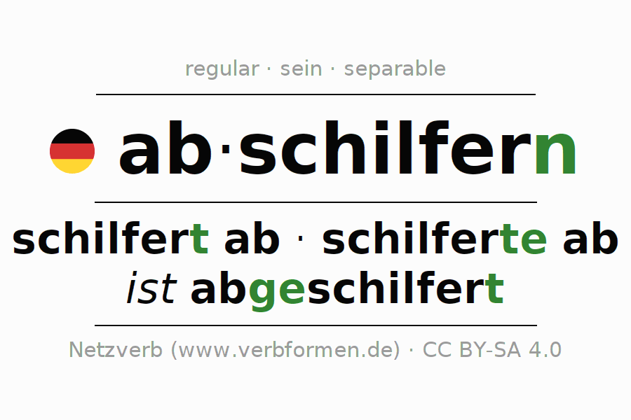 Entire conjugation of the German verb abschilfern. All tenses are clearly represented in a table.